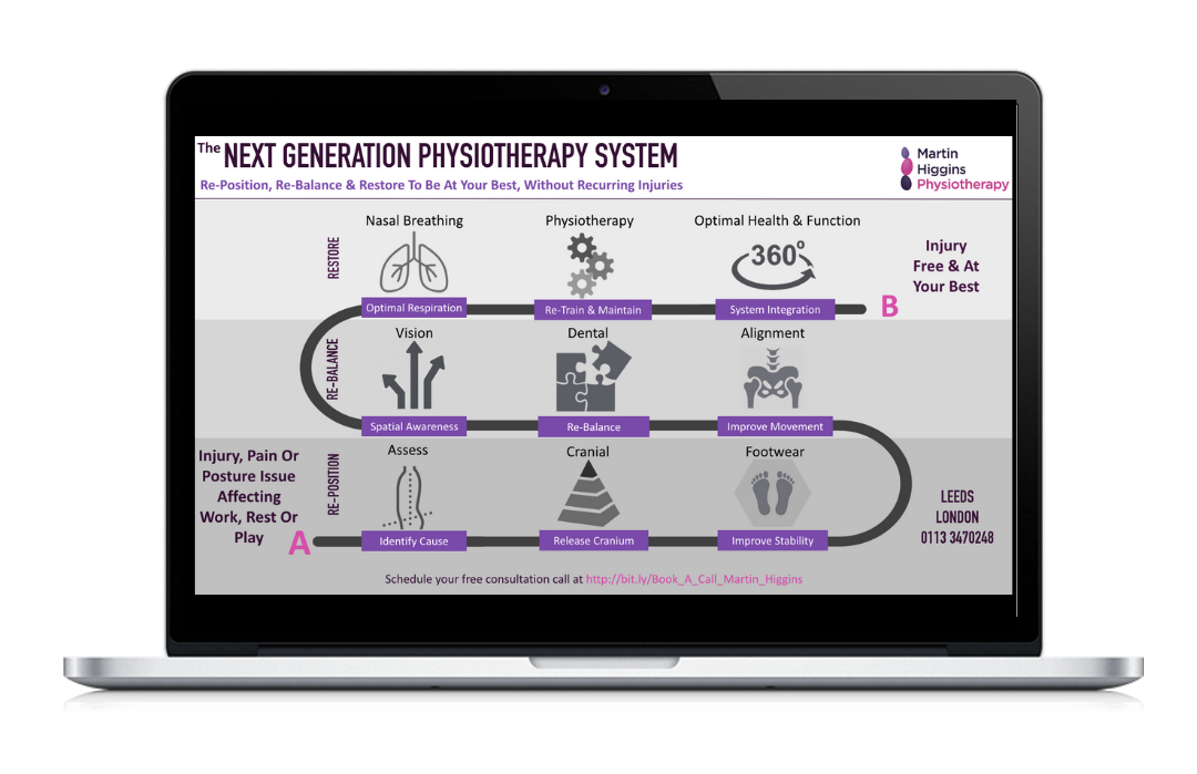 next generation physiotherapy system martin higgins physio london